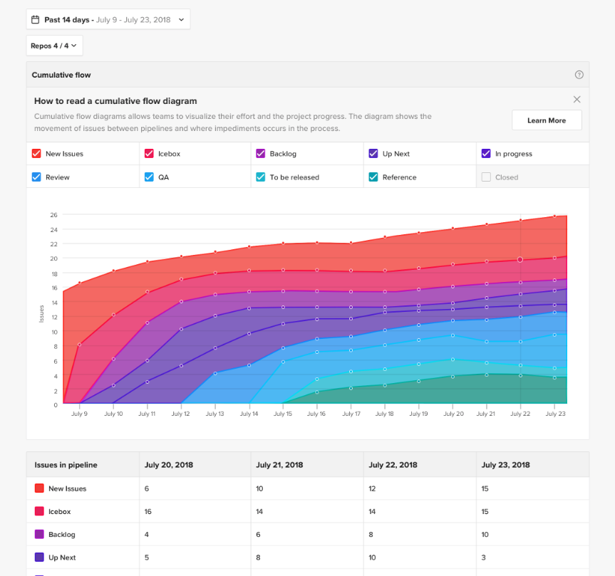 Cumulative flow diagram in ZenHub to visualize issues through the workflow's stages