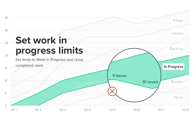 highlight on setting work in progress limits on a pipeline