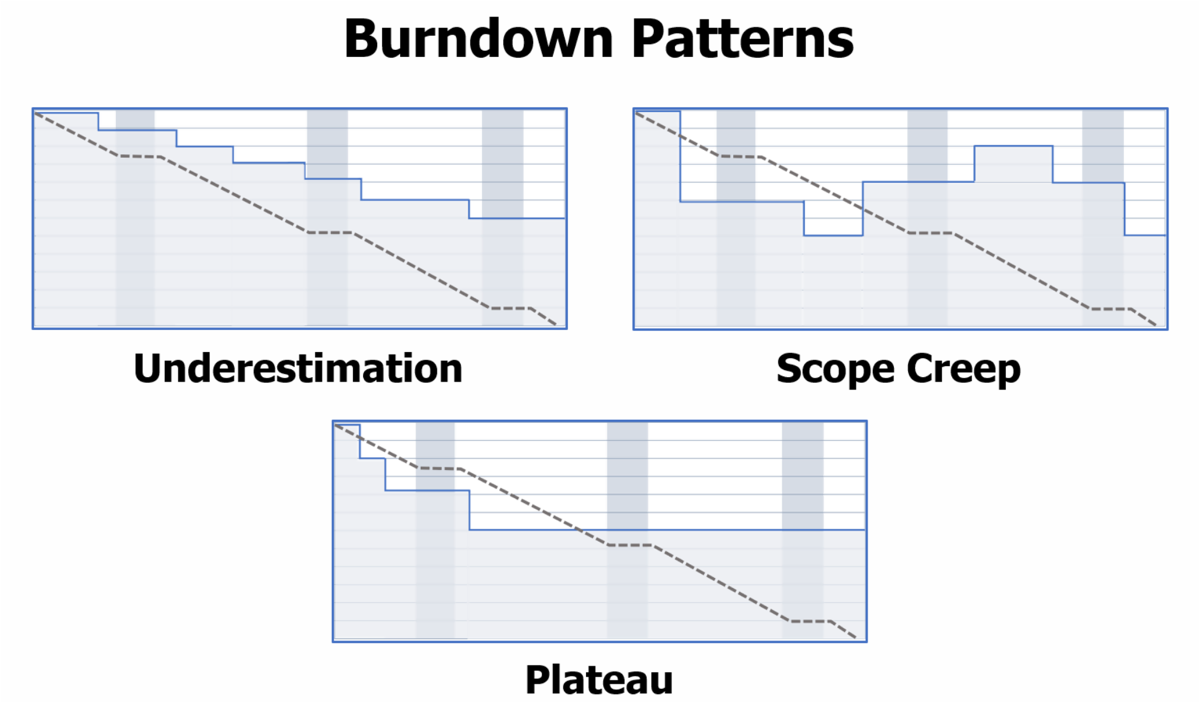 Burndown chart partterns