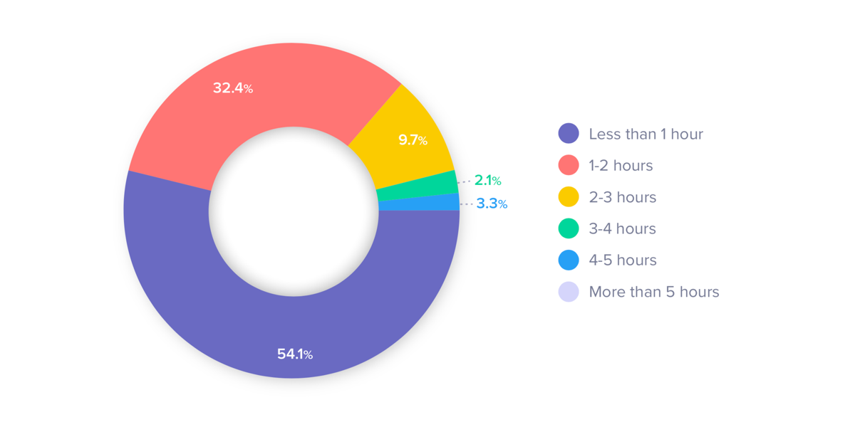 hours spend on project management tasks