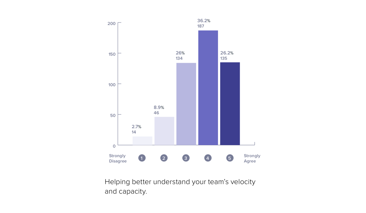 Understand software team capacity and velocity