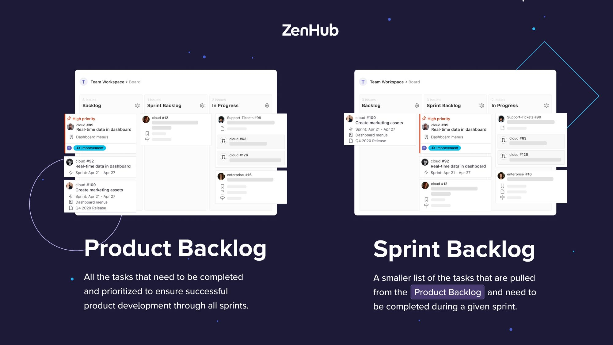 comparison between the purpose of a product backlog and a sprint backlog