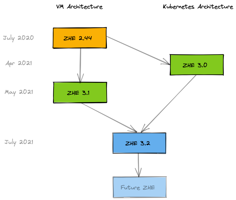 Diagram of VM architecture and Kubernetes architecture