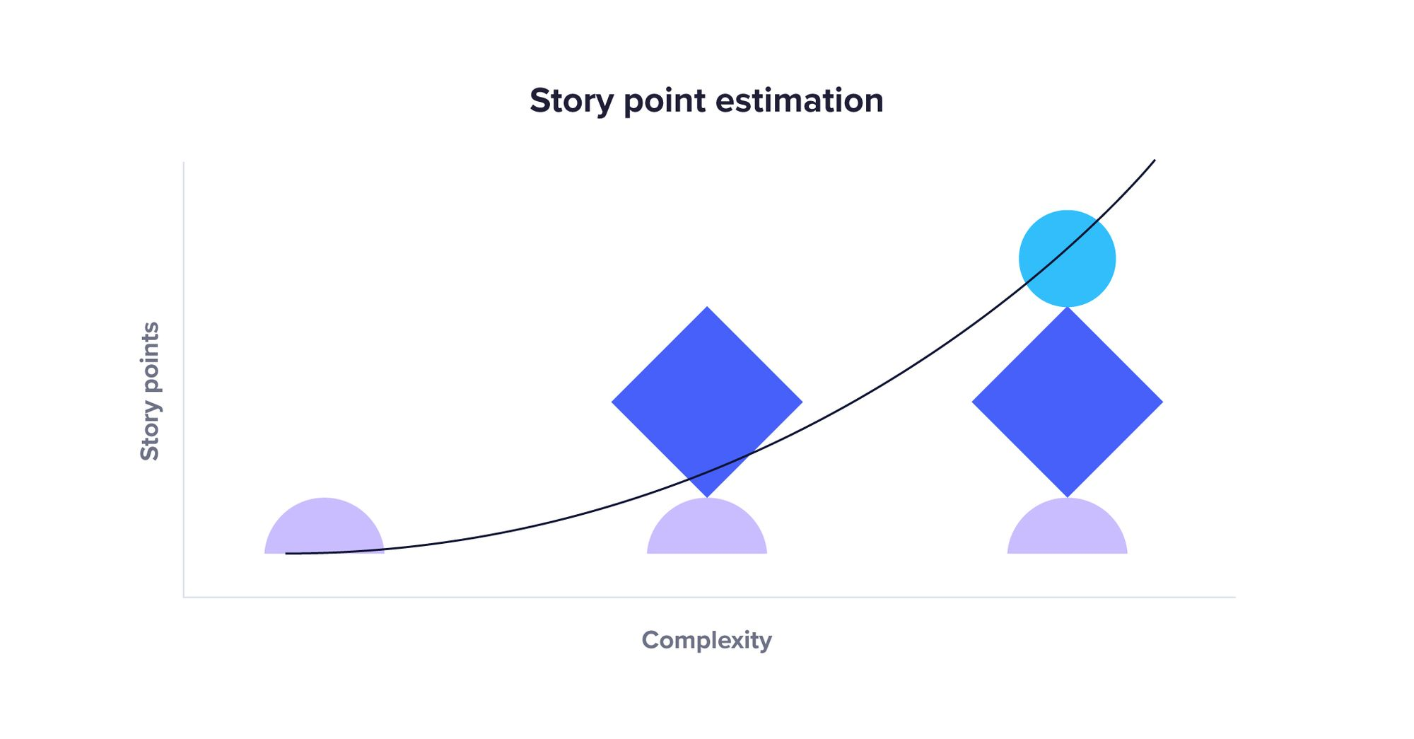 Diagram of story points for complexity